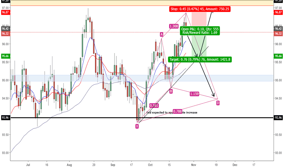 DXY: DXY 10/27/18