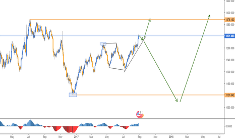 XAUUSD: GOLD FORECAST - DAILY