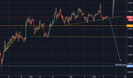 USDJPY: Potential 200+ PIP SET UP!