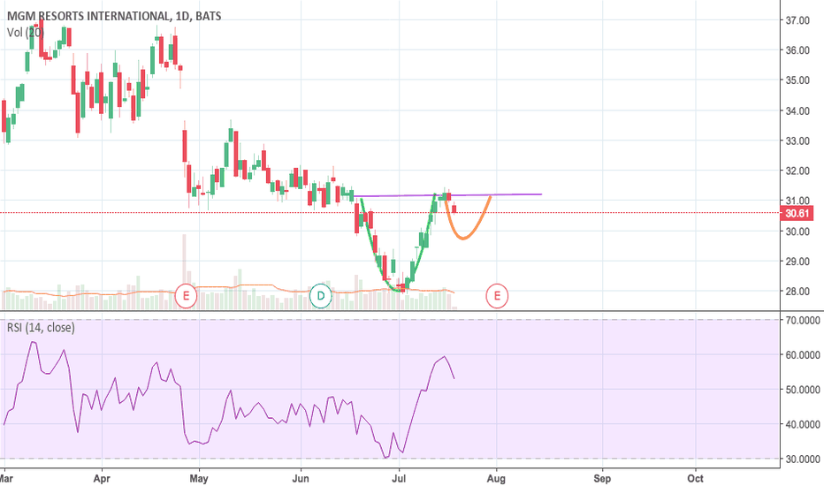 MGM: Cup and Handle for MGM