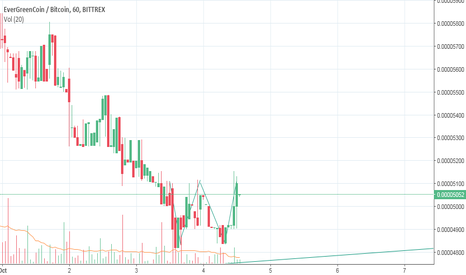 EGCBTC: EGCBTC Update - Double Bottom Just formed - Bullish reversal