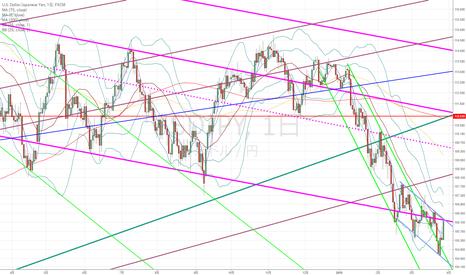 USDJPY: ドル円:中長期的な目線が変わるかどうかは青いライン次第…