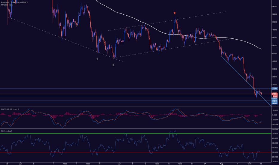 Technical indicators tradingview