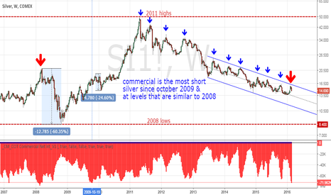 SI1!: Sell Silver Rallies