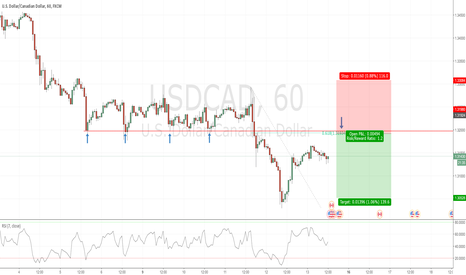 USDCAD: Potential short opportunity in USDCAD