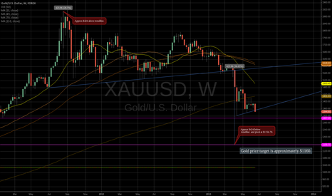 XAUUSD: Gold price target for buy