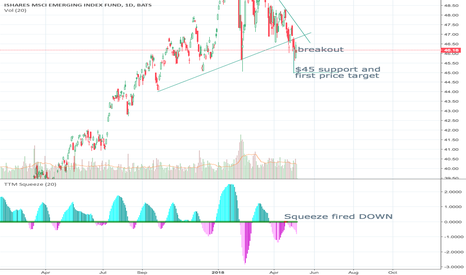 EEM: EEM symmetrical triangle breakDOWN, dropping ~3% short term