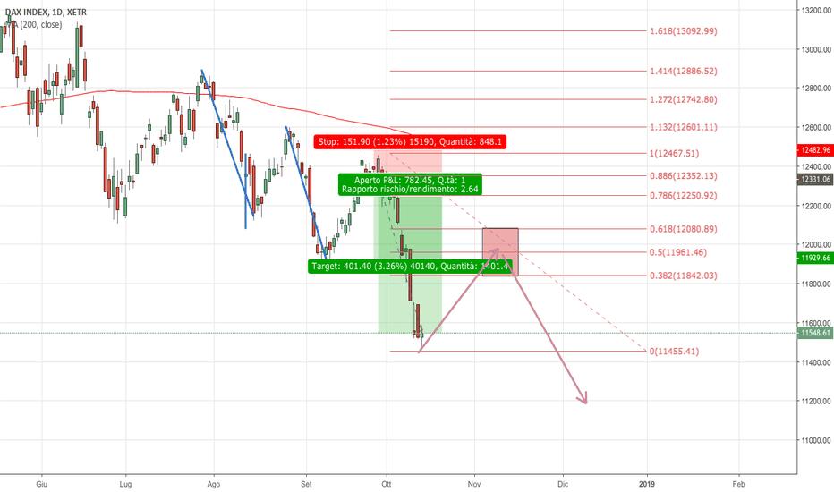 DAX: DAX: dopo il Take Profit una Continuazione del Trend