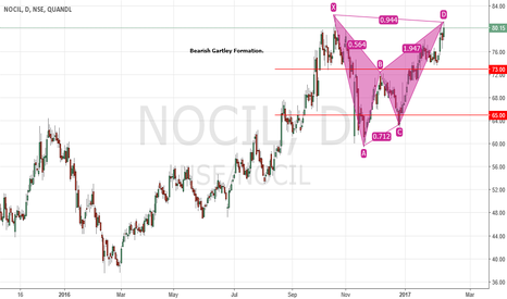 NSE/NOCIL: Bearish Gartley