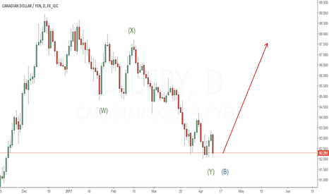 CADJPY: Looking to buy