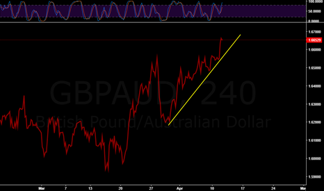 GBPAUD: SELL ON BREAKOUT