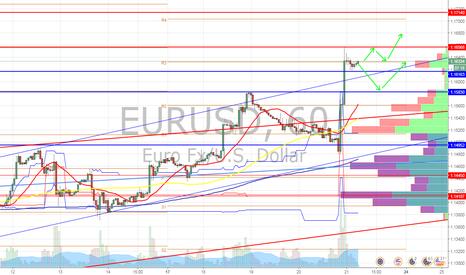 EURUSD: ユーロドル 高値更新