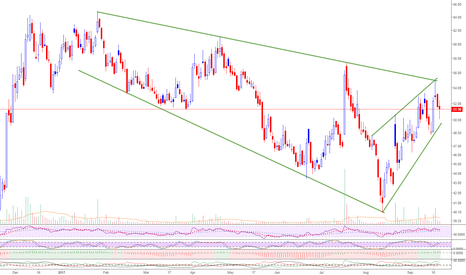 HCL_INSYS: HCLinfo resistance at 55 -Potential breakout watch list