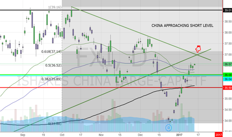 FXI: CHINA APPROACHING SHORT LEVEL