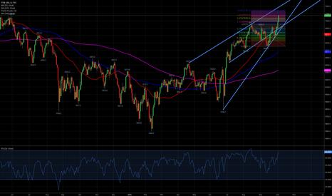 UKX: FTSE short, fib 1.272 hit