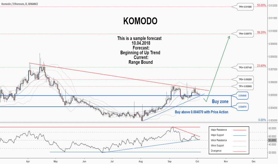 KMDETH: A trading opportunity to buy in KMDETH