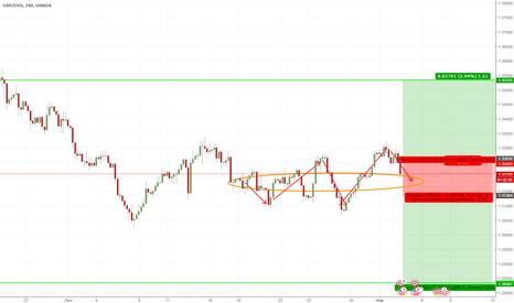 GBPUSD: Торговый план по GBP|USD