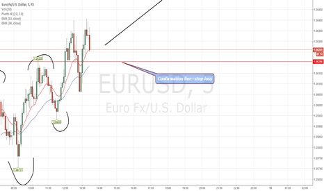 EURUSD: Three Rising Valleys