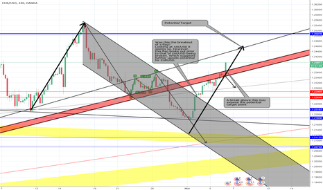 EURUSD: What I anticipate from EURUSD