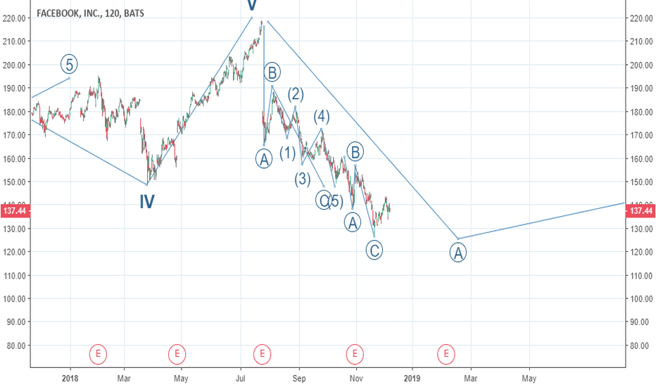 FB: WATCH THE FINAL,PHASE OF CORRECTION