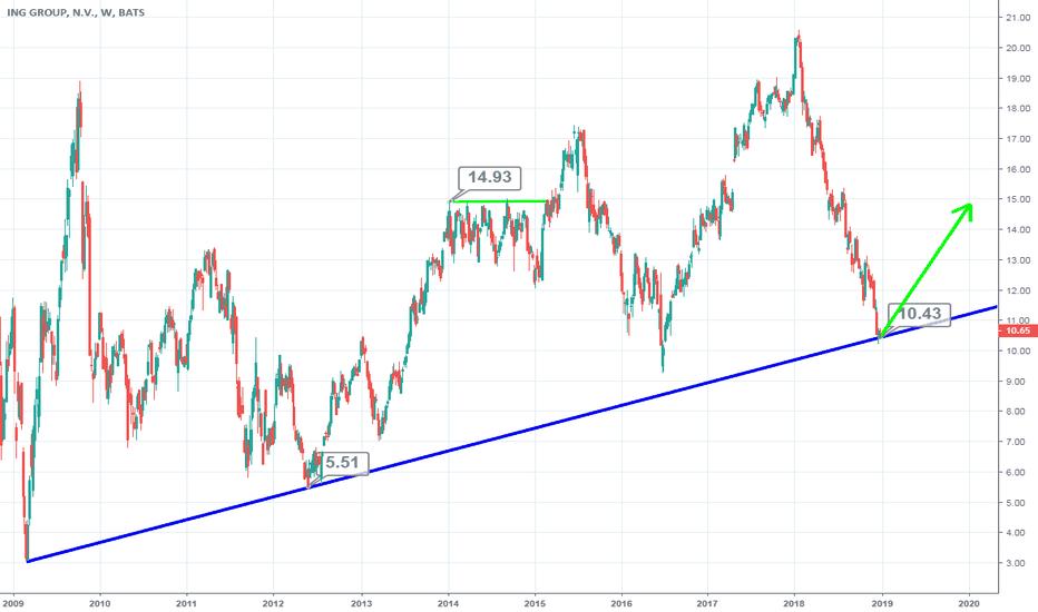 ING: ING Bank Netherlands Long