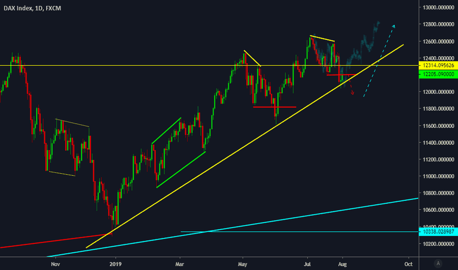 GER30 Charts and Quotes — TradingView