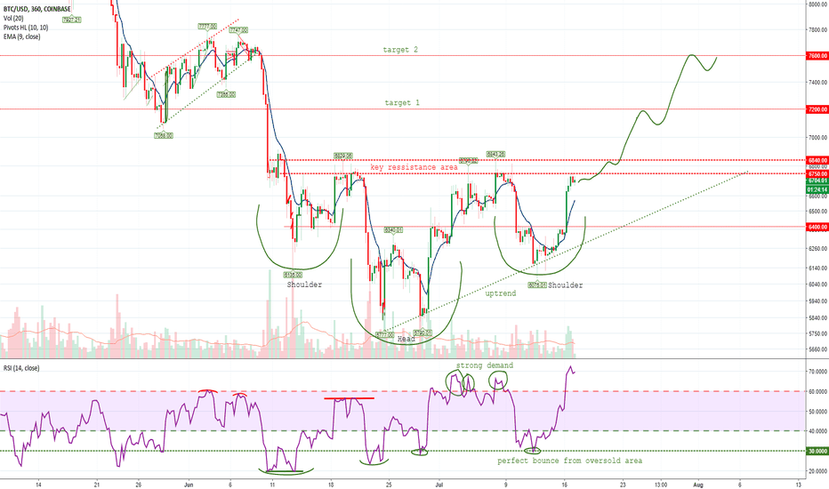 BTCUSD: Bitcoin's Yesterday Moves had Confirmed Head and Shoulders!