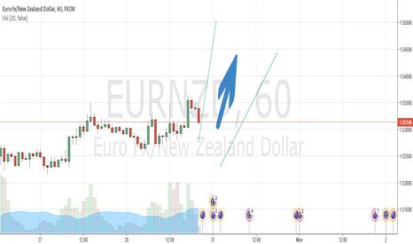 EURNZD: LONG TERM - EURNZD will go higher