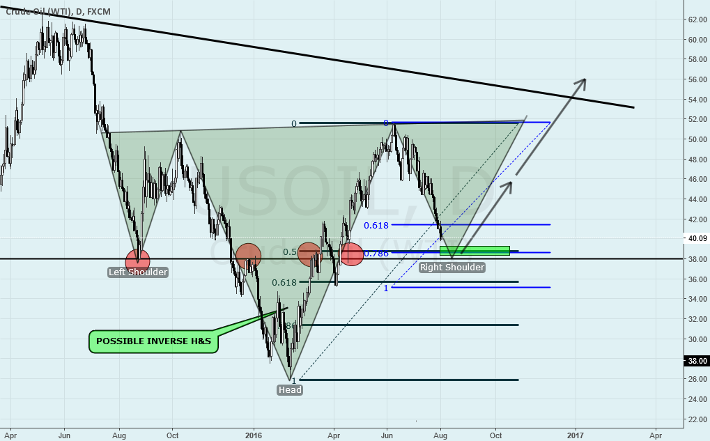 USOIL POSSIBLE INVERSE H&S ON DAILY