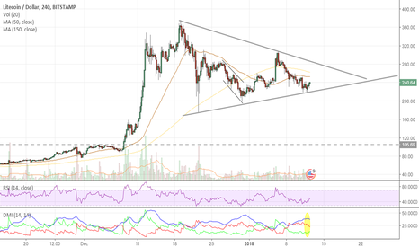 LTCUSD: LITECOIN flag breakout forming, but fate tied to Bitcoin