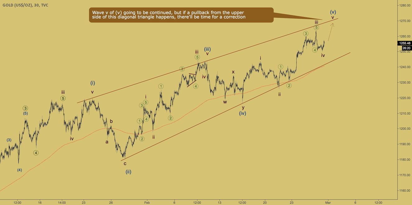 GOLD - diagonal triangle