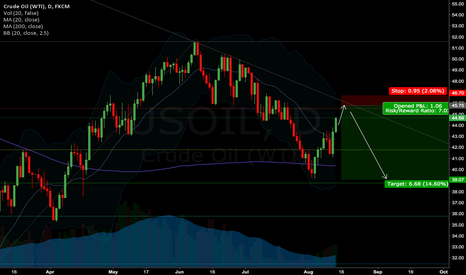 USOIL: US Crude Oil Short