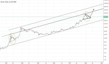BTCUSD: Bitcoin Bullish scenario
