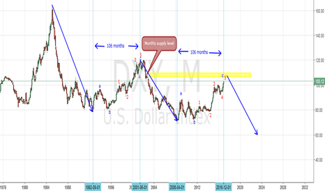 DXY: Long Term US Dollor Analysis