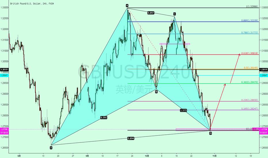 GBPUSD: 英镑兑美元 GBPUSD 看涨蝙蝠形态已经出发进场点位 做多