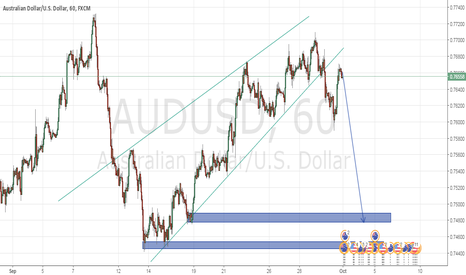 AUDUSD: aussie looking for short