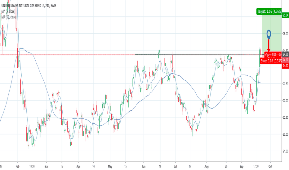 UNG: Nat Gas ETF on verge of breakout!