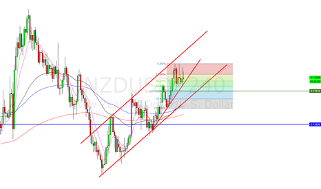NZDUSD: Long NZDUSD near 618 retrace