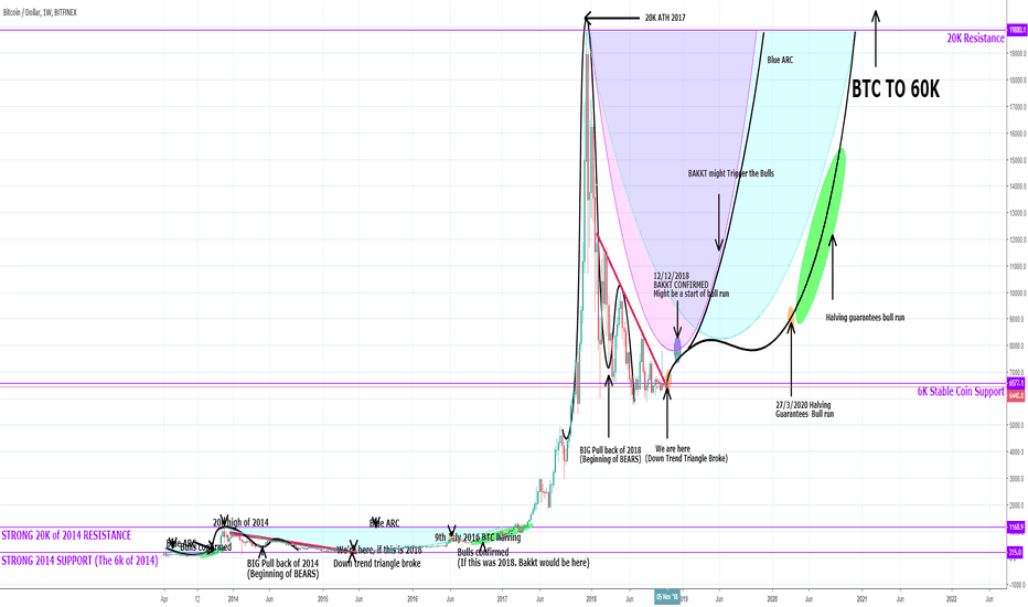 BTCUSD: Why 2020 is guaranteed bull-run?