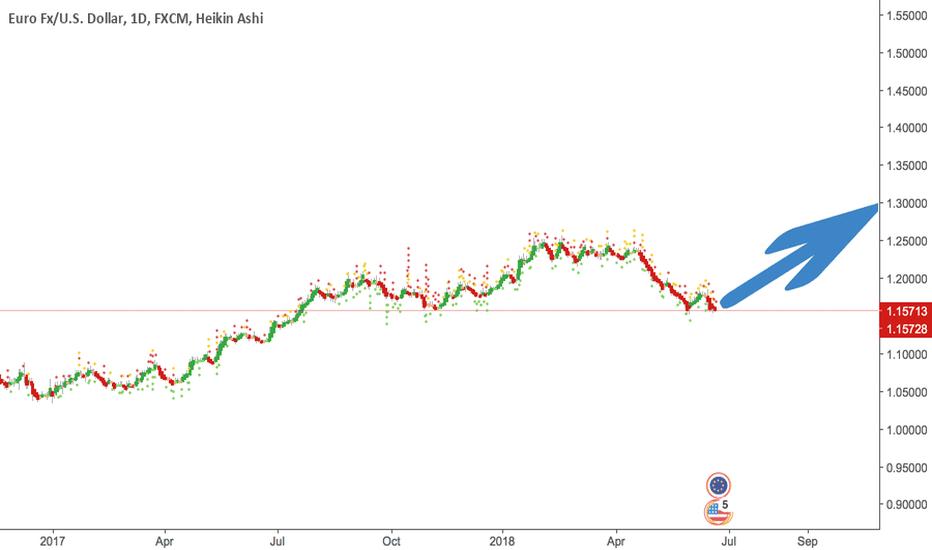 EURUSD: Eur Usd Buy to 1.3
