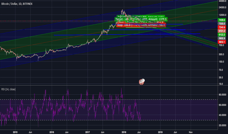 BTCUSD: BTC TO 2K June 2019?