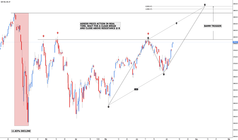 SPX: S&P 500 - Bullish AB=CD BAMM