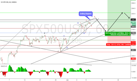 SPX500USD: sp500index idea a corto plazo