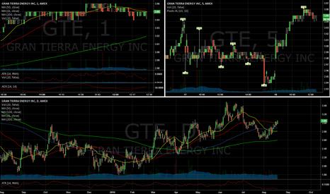 GTE: undervalued!!