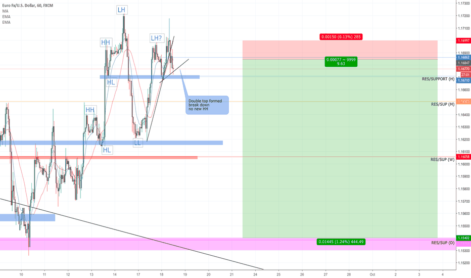 EURUSD: EURUSD sell breakdown