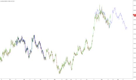 AUDUSD: $AUDUSD fractal from Feb/Mar