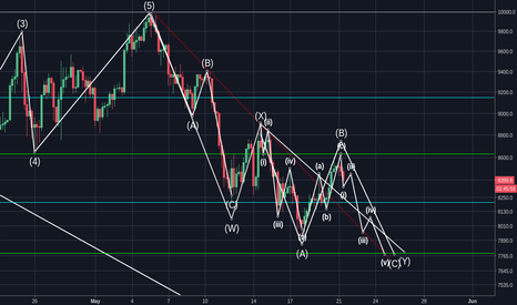 BTCUSD: BTC Downtrend Continuation (Just to be aware of!)