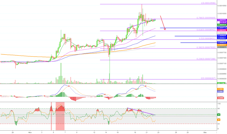 XRPZ18: Ripple (XRPZ18) Short - Retrace Incoming