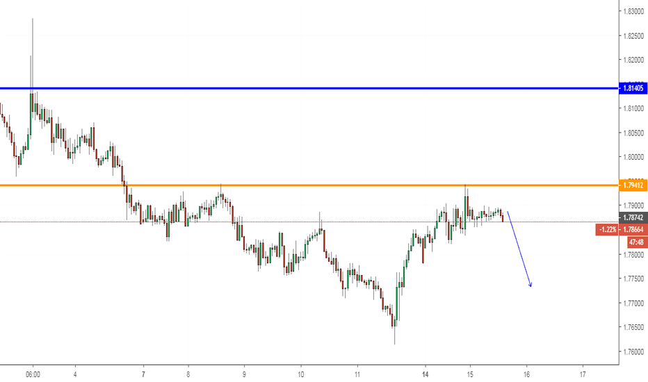GBPAUD: GBPAUD, Sell on H1.