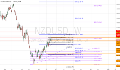 NZDUSD: NZDUSD Weekly analysis